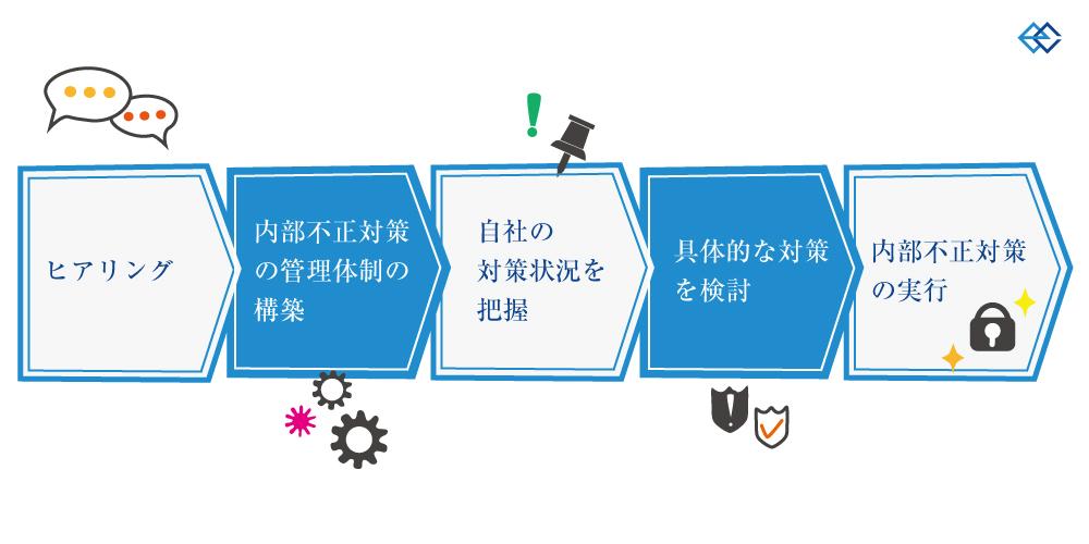 ヒアリング→内部不正対策の管理体制の構築→自社の対策状況を把握→具体的な対策を検討→内部不正対策の実行